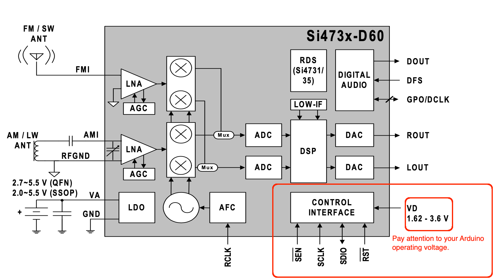 SI473x Block Diagram